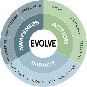 Success with Less Stress - Evolve image
